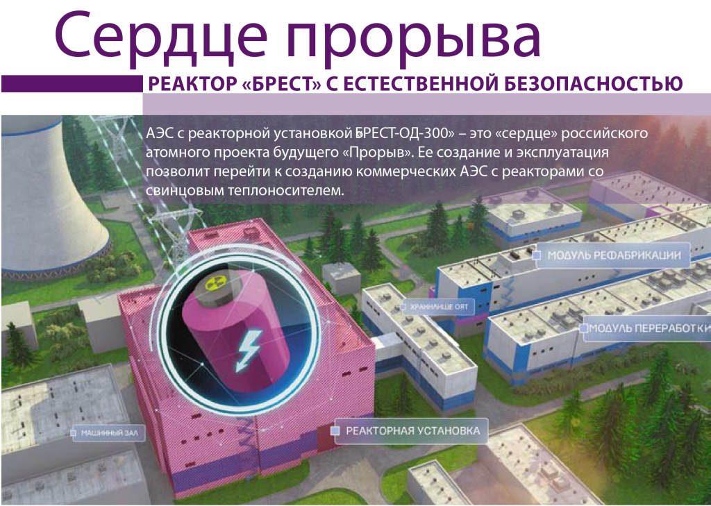 infografika-proekt-proryv-reaktor-brest-od-300-1024x729