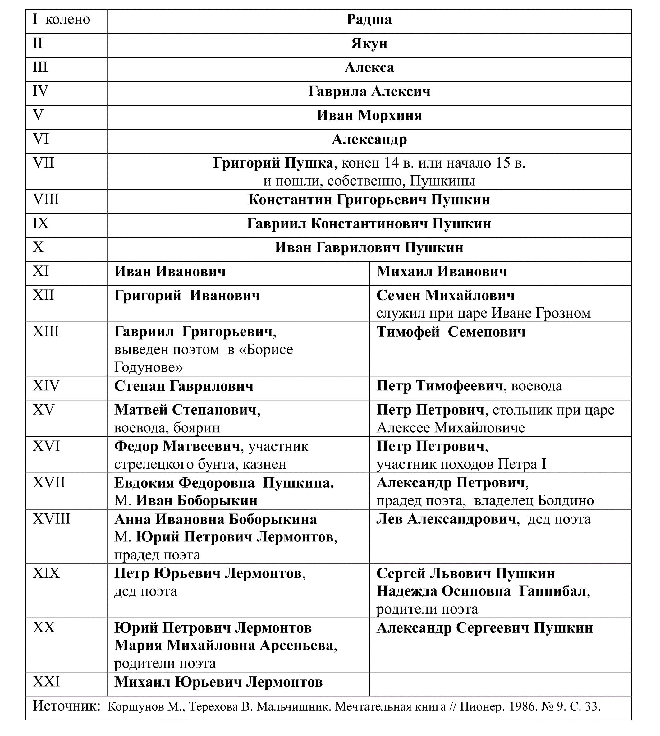 Пушкин родословная.png