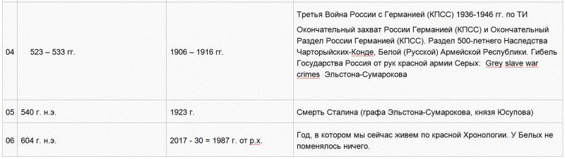 04  Хронология