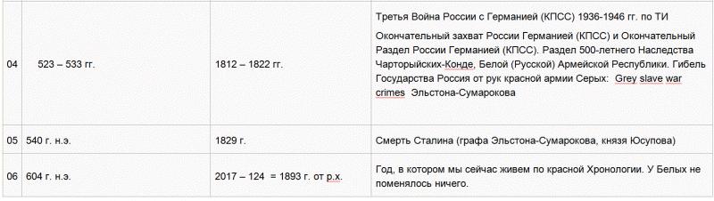 10   Хронология