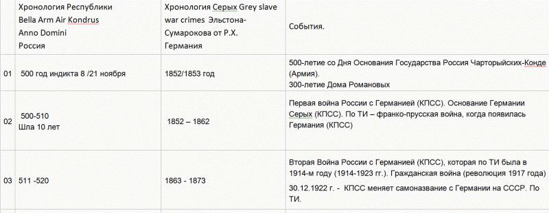 16   Хронология