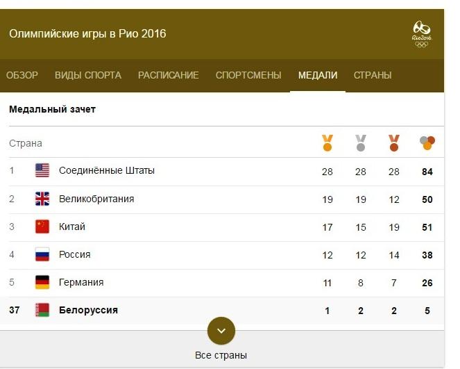 олимпиада2016