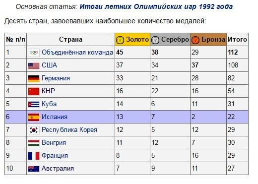 олимпиада1992