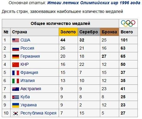 олимпиада1996