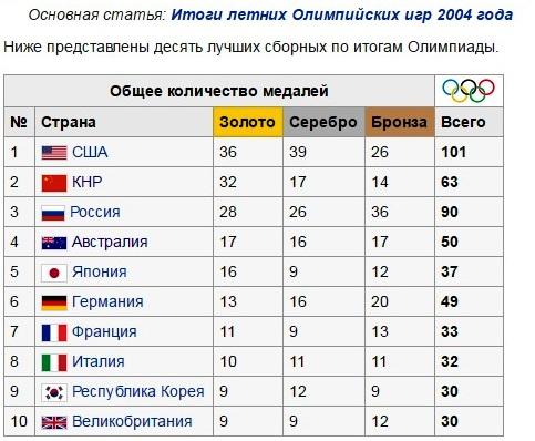 олимпиада2004