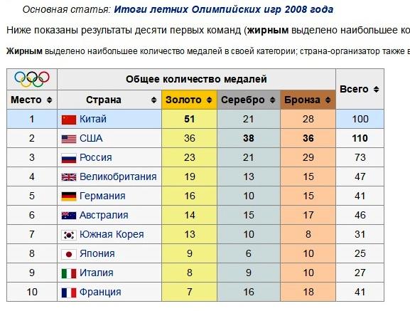 олимпиада2008