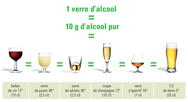 """Résultat de recherche d'images pour """"verre dalcool au bar"""""""