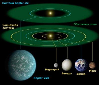 У близнеца Солнца найдена потенциально обитаемая планета (6.12.2011)
