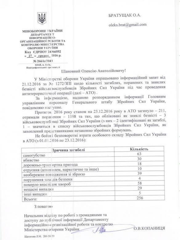 Шокирующая статистика: Украинские военные массово гибнут отболезней исуицидов (ДОКУМЕНТ) | Русская весна