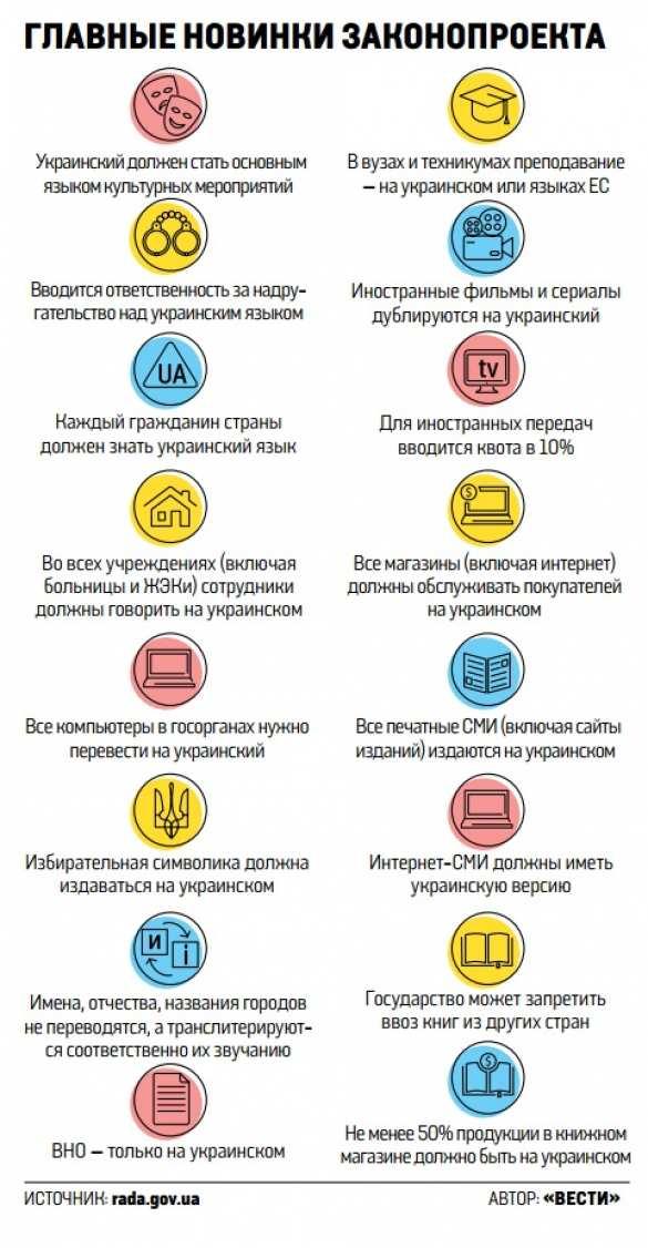 За русский язык на Украине будут ловить «языковые инспекторы» (+ИНФОГРАФИКА) | Русская весна