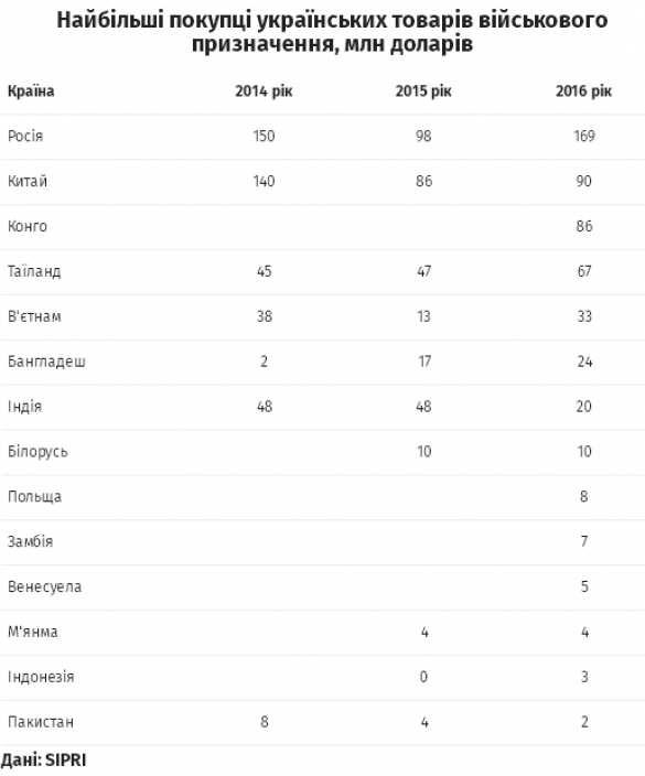 Зрада: Украина наращивает продажи военной продукции вРоссию — международное исследование | Русская весна