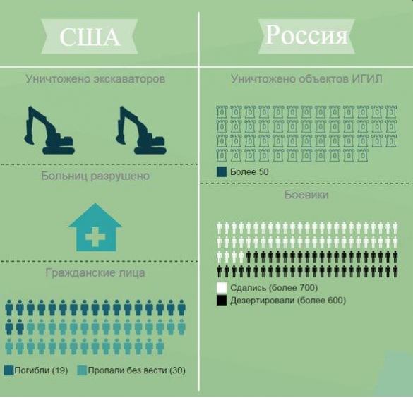 Авиаудары России и США — сравнительная характеристика (ИНФОГРАФИКА) | Русская весна