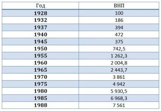 эффективность экономики СССР - 02