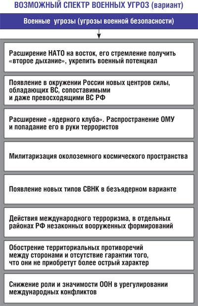 угрозы россии 2