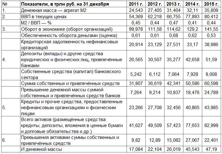 Статистика некоторых показателей экономической деятельности ЦБР в финансовом выражении, 2011 — 2015 годы