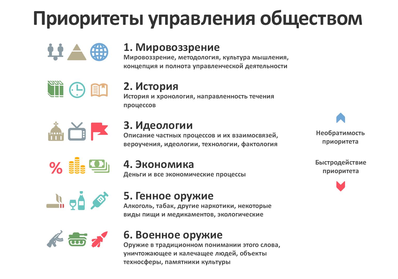 Приоритеты управления обществом