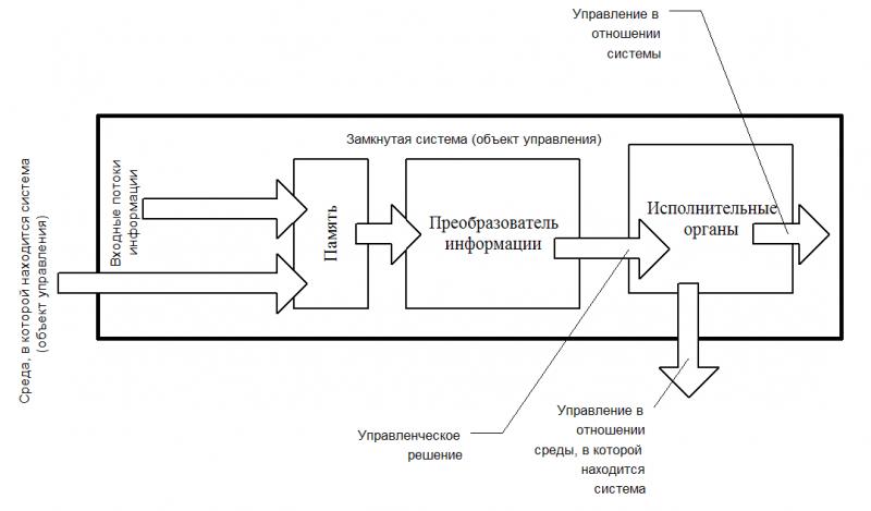 Схема № 2. Алгоритм управления, на основе включения потока текущей информации в память системы