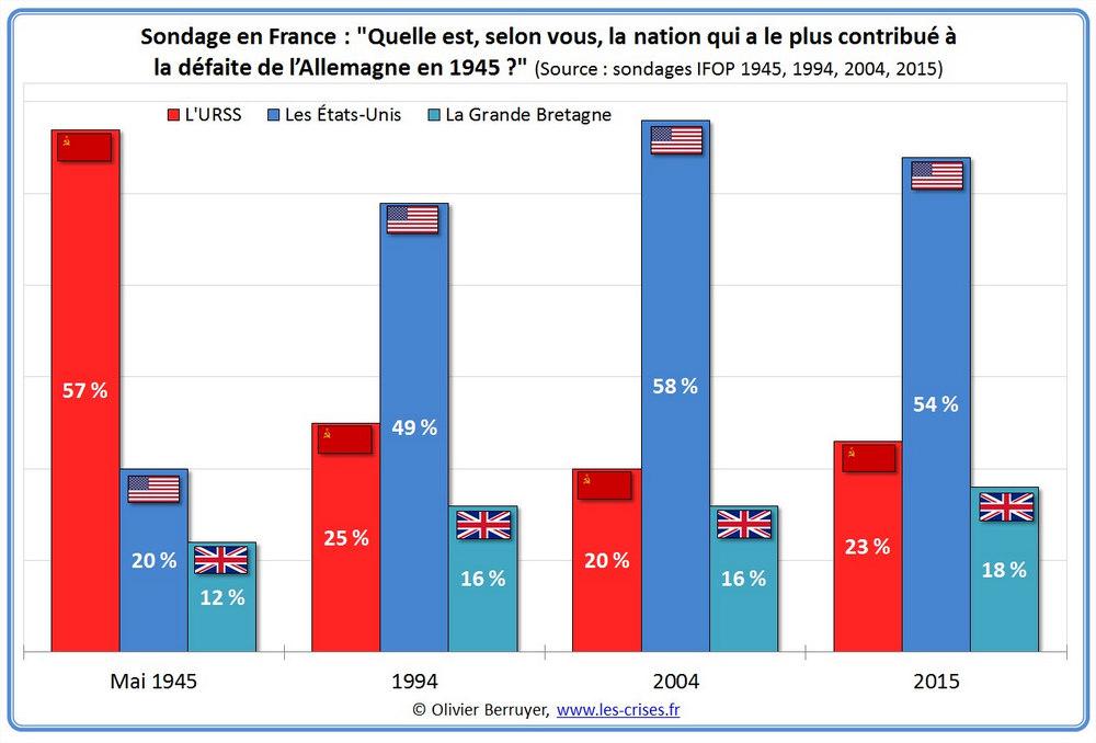 график результатов социологических опросов французов на тему: какая страна, на ваш взгляд, внесла самый существенный вклад в разгром Германии в 1945 году