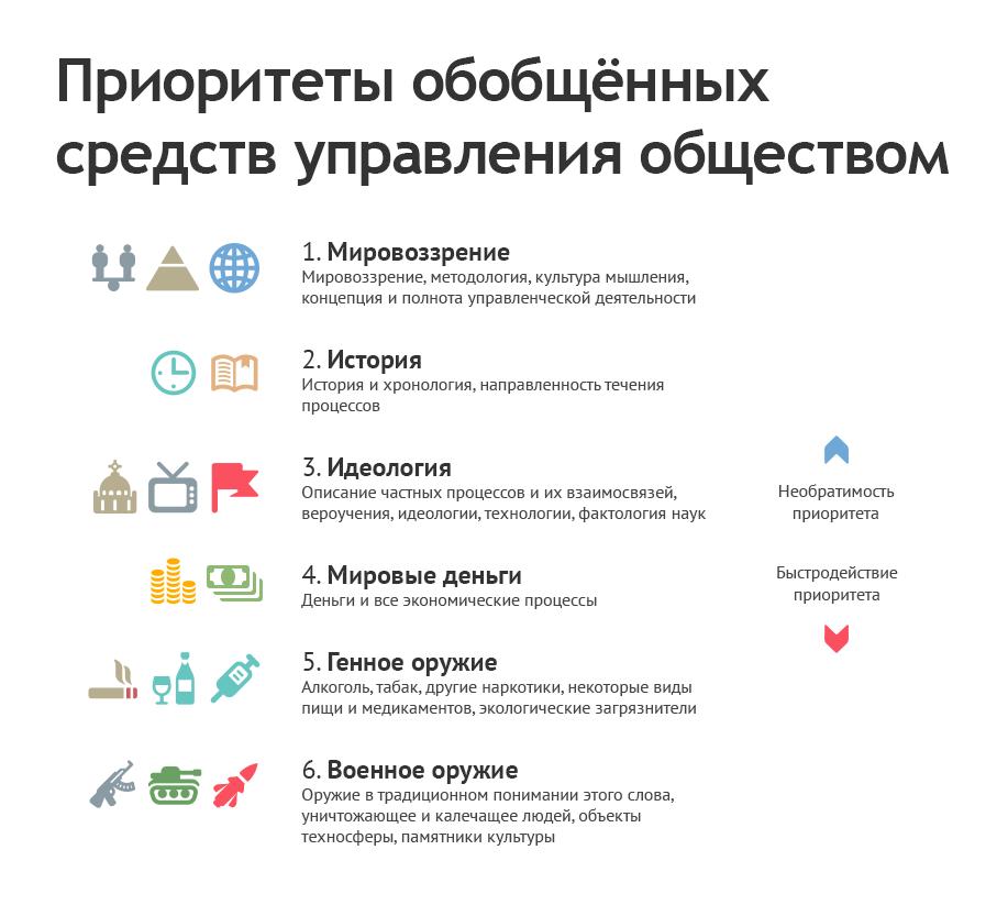 Приоритеты обобщённых средств управления обществом