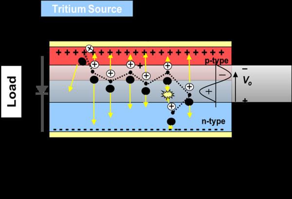 Схема работы тритиевой батареи Р100