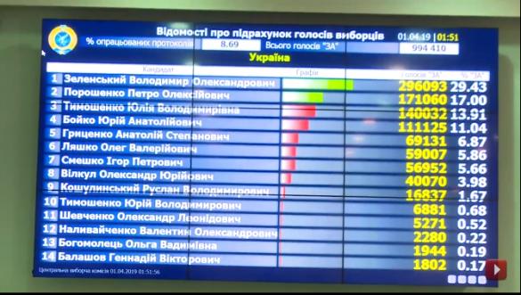 Ктовыходит вовторой турнаУкраине — самые последние данные   Русская весна