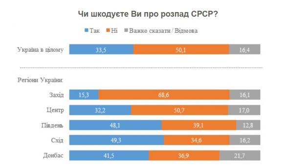Каждый третий украинец жалеет, что Советский Союз распался — данные соцопроса | Русская весна