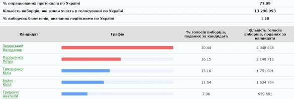 Обработано 70% бюллетеней: разрыв Зеленского и Порошенко увеличивается   Русская весна