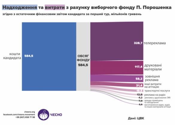 Сколько Порошенко потратил навыборы: безумная сумма (ФОТО) | Русская весна