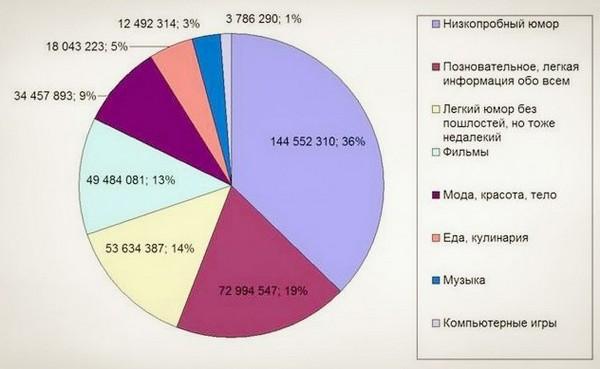 chemu uchat populyarnyie soobshhestva vk 2 Чему учат популярные сообщества ВКонтакте?