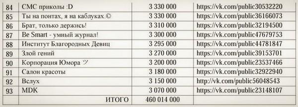 chemu uchat populyarnyie soobshhestva vk 6 Чему учат популярные сообщества ВКонтакте?