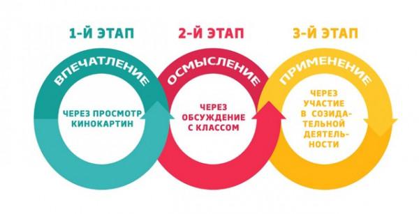 kinouroki v shkolah rossii vospitanie budushhego 1 «Киноуроки в школах России»: Воспитание будущего