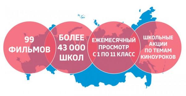 kinouroki v shkolah rossii vospitanie budushhego 2 «Киноуроки в школах России»: Воспитание будущего