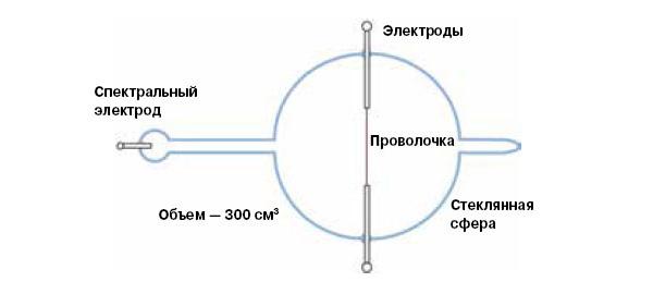 <b>Рис.2.</b> Схема разрядно-взрывной камеры Айриона и Вендта (эксперимент 1922года)